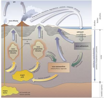 schema ciclo litogenetico